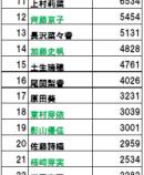 【決定版】これが現在の欅坂46のメンバー人気順です。