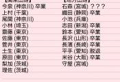 【欅坂46】1期生をリストにしたんだがわかったことがある