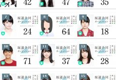【坂道合同オーディション】顔面が一番整っている24番の人ってどこにいるの???