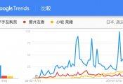 【悲報】GoogleTrendによる櫻坂46リーダーの知名度がグロい件