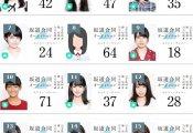 【櫻坂46】今思えば夏鈴ちゃんって2位だったんだよな
