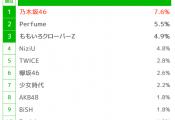 【櫻坂46】人気調査で欅坂が上位に来る理由wwwwwww