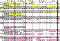 【速報】最新の櫻坂46ミーグリ完売表やでwwwwwww売り切れているメンバーは......